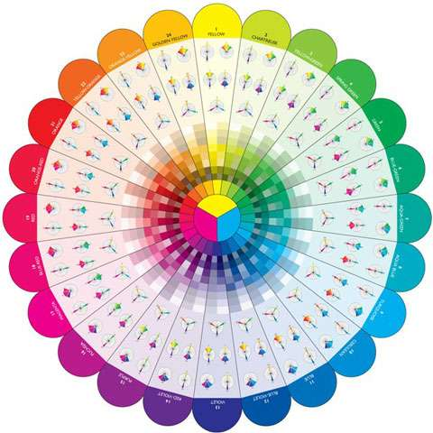 Studio Colour Wheel Poster by Joen Wolfrom